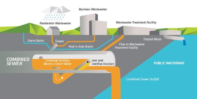 Combined Sewer Overflows