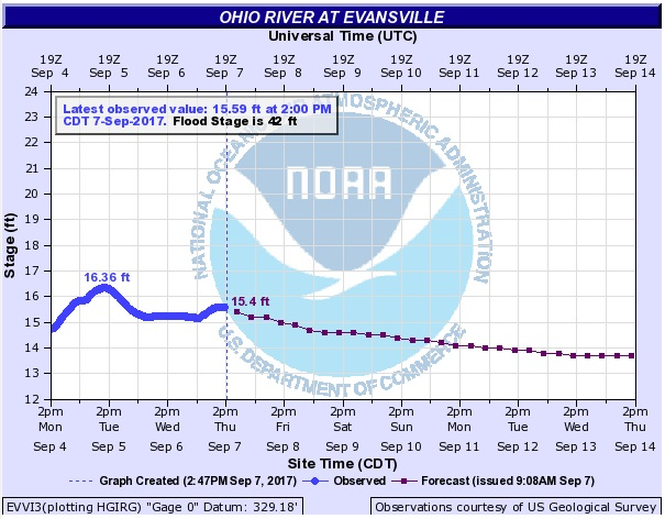 Pump operation levels city of evansville nws ohio river level chart publicscrutiny Gallery